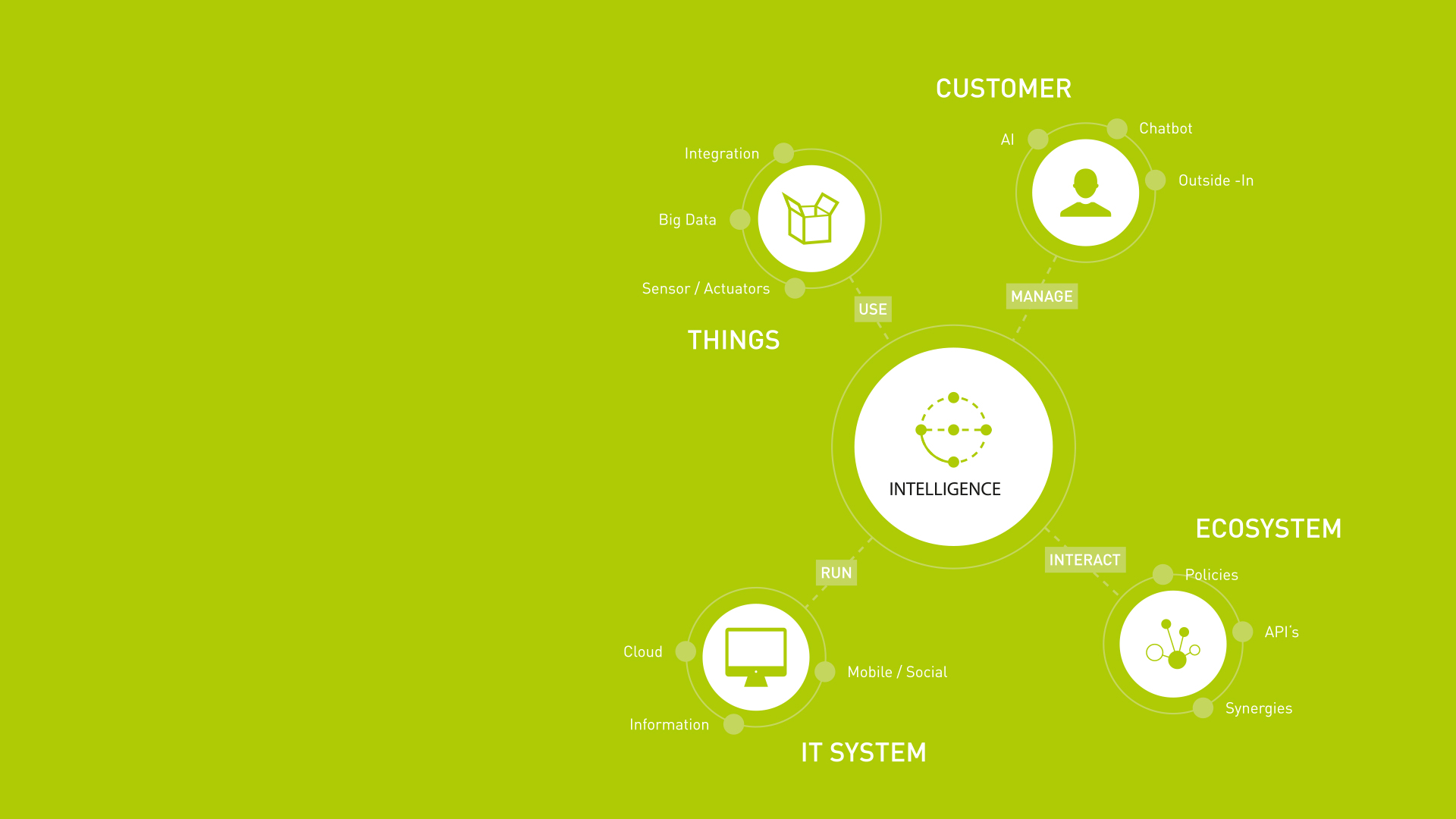 Axon Ivy Mindmap Intelligence, Customer, Things, IT System, Ecosystem
